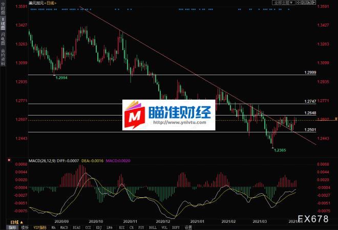 港币「人民币对日元汇率人名币」兑加元技术分析:长期趋势线已破,关注
