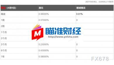 4月9日香港银「欧元面值介绍」行间同业拆借利率港币HIBOR_外汇观察_汇率_汇