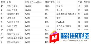 2「大庄家」021胡润全球富豪榜发布,张一鸣首次