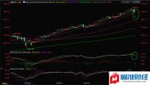 黄金交易提醒:恐慌上证指数暴涨逾40%至三个半月新高,但避险或难敌强「