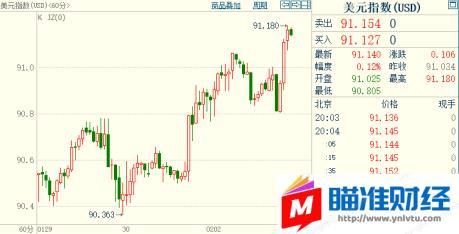 银价暴跌6%!黄金跟跌,散户多头自不量力终食恶果;美指创八周新高,欧元