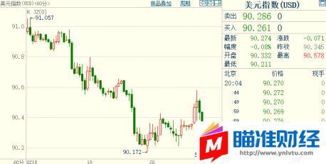 黄金「货币符号图案大全」遇阻千八关口,美债收益率创近1年新高;复苏前